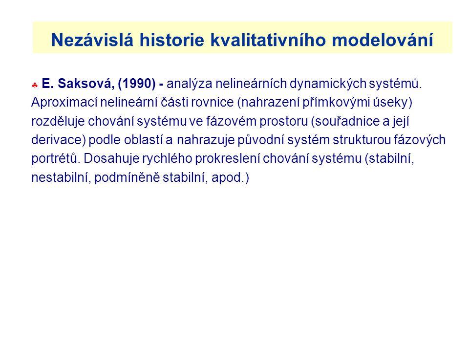 Nezávislá historie kvalitativního modelování