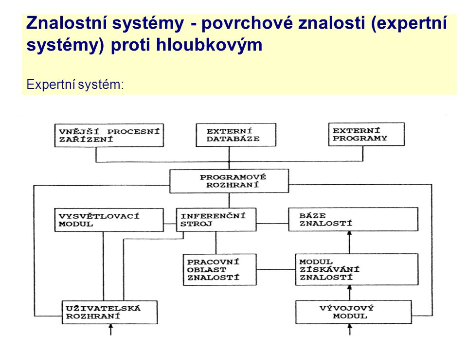 3.4.2017 Znalostní systémy - povrchové znalosti (expertní systémy) proti hloubkovým Expertní systém: