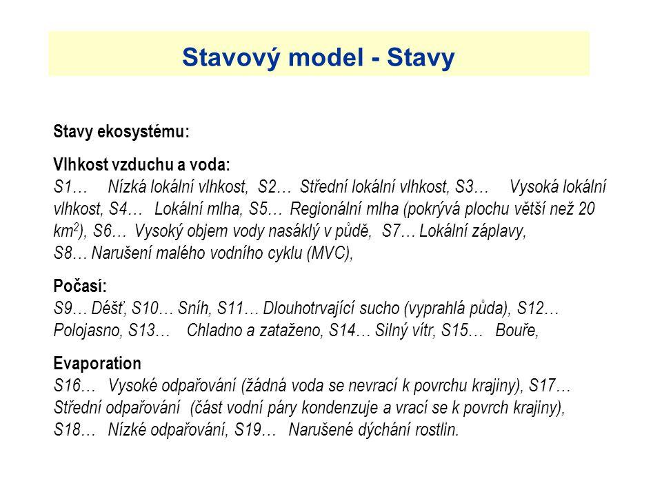 3.4.2017 Stavový model - Stavy.