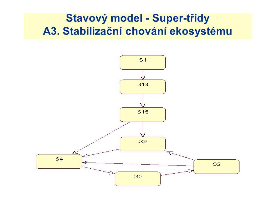 Stavový model - Super-třídy A3. Stabilizační chování ekosystému