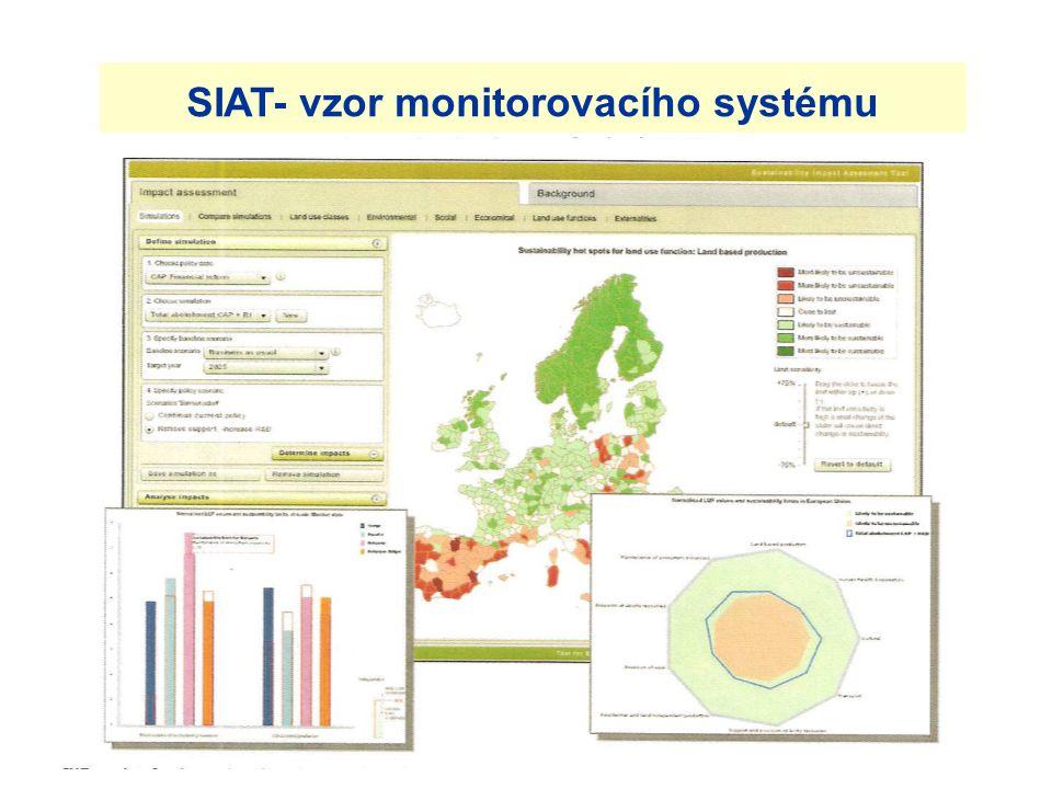 SIAT- vzor monitorovacího systému