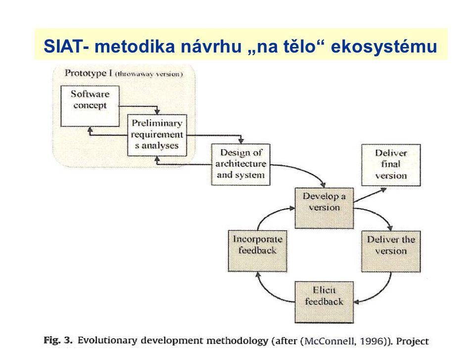 """SIAT- metodika návrhu """"na tělo ekosystému"""