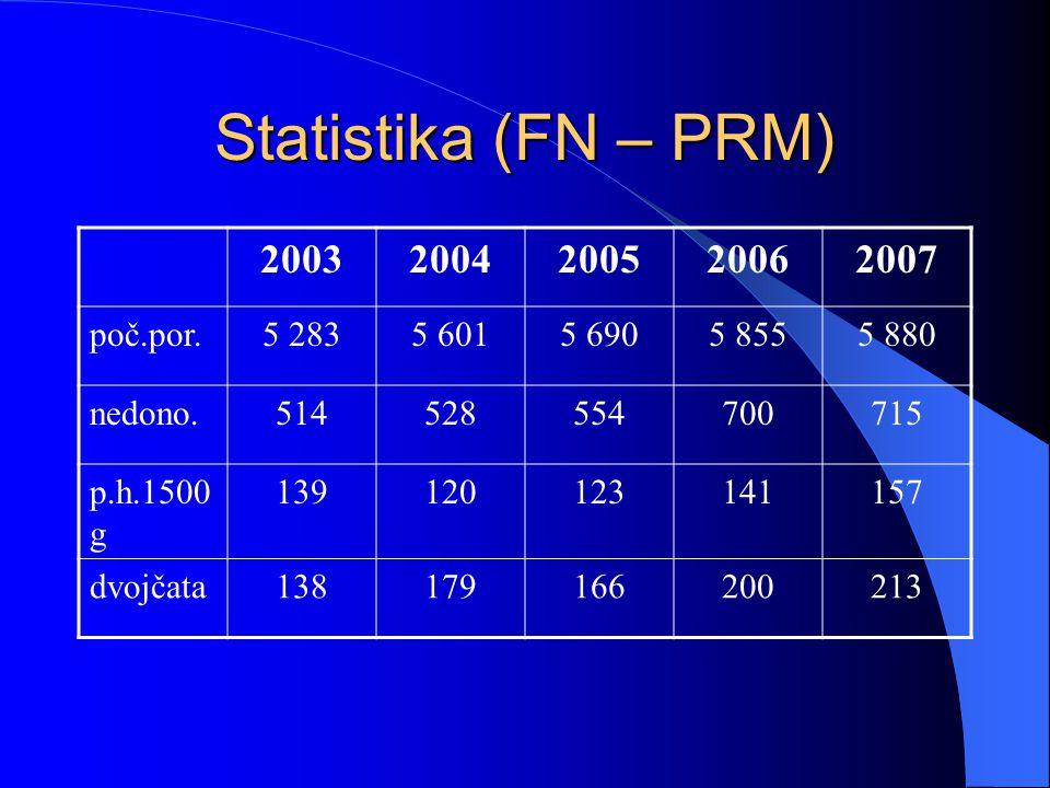 Statistika (FN – PRM) 2003 2004 2005 2006 2007 poč.por. 5 283 5 601