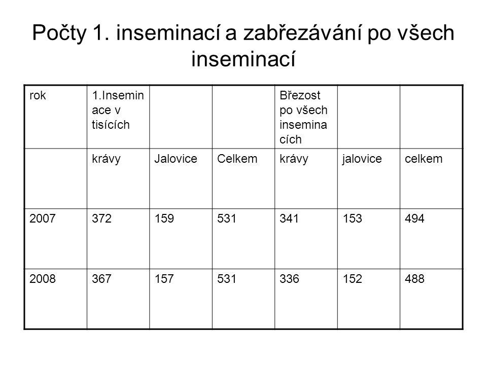 Počty 1. inseminací a zabřezávání po všech inseminací