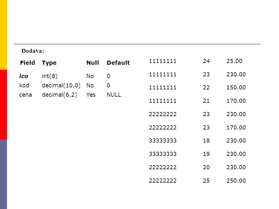 Dodava: Field Type Null Default ico int(8) No kod decimal(10,0) cena