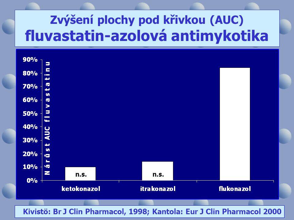 Zvýšení plochy pod křivkou (AUC) fluvastatin-azolová antimykotika