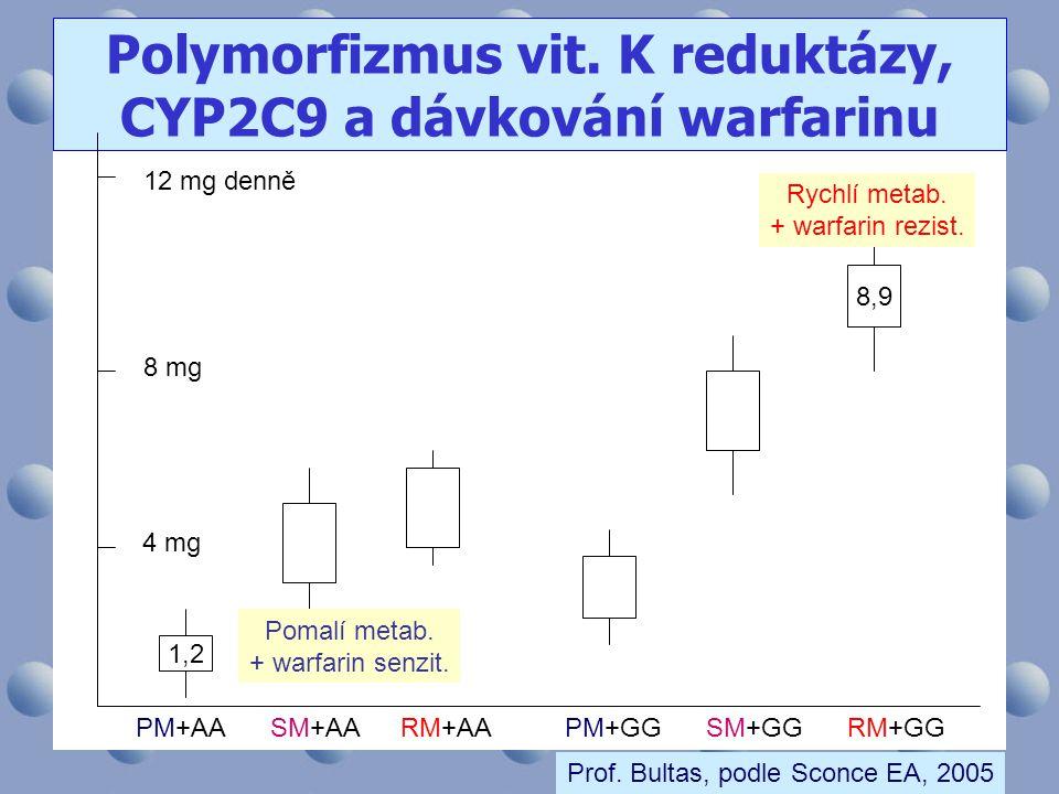 Polymorfizmus vit. K reduktázy, CYP2C9 a dávkování warfarinu
