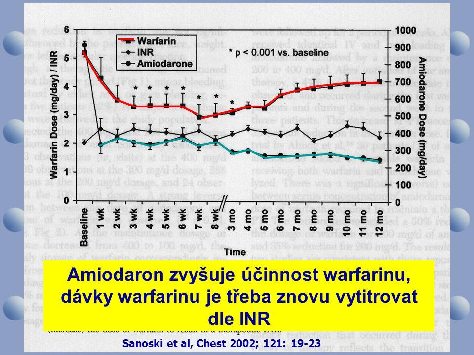 Amiodaron zvyšuje účinnost warfarinu,