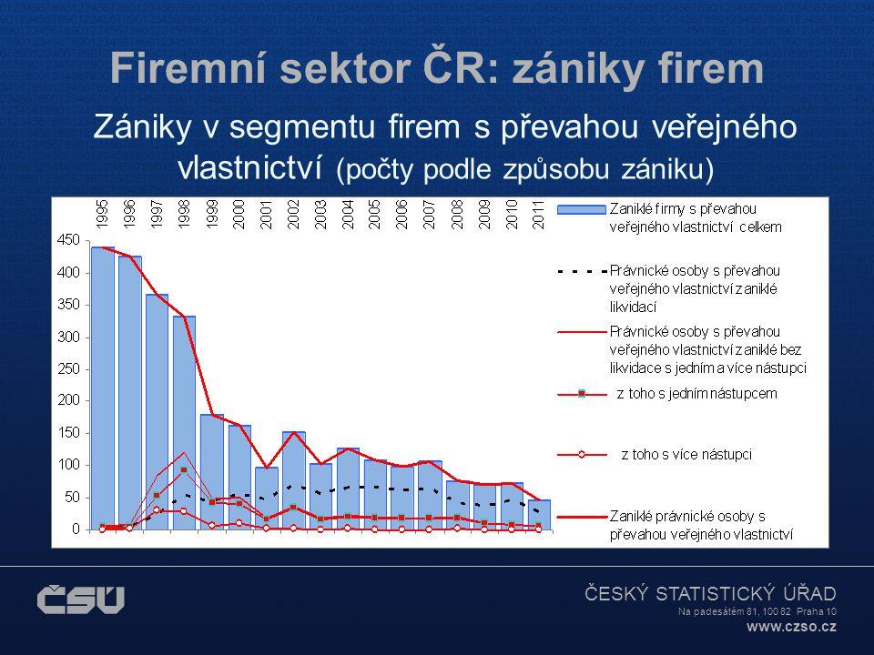 Firemní sektor ČR: zániky firem