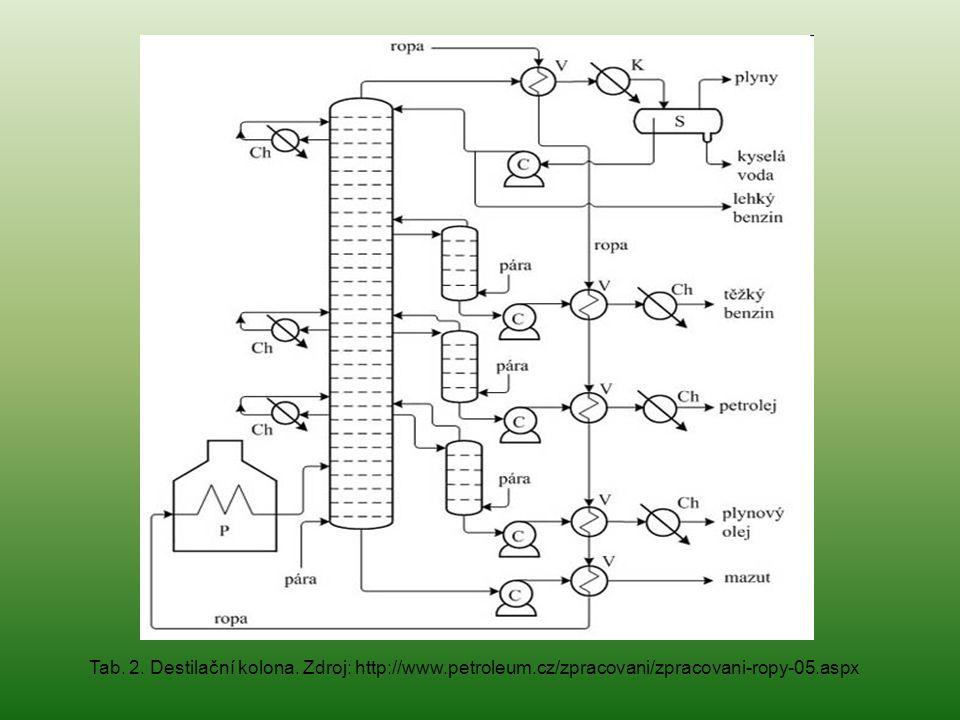 Tab. 2. Destilační kolona. Zdroj: http://www. petroleum