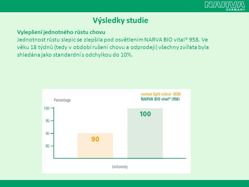 Výsledky studie Vylepšení jednotného růstu chovu