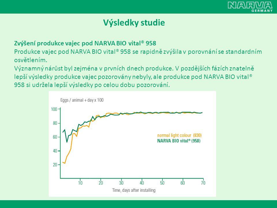 Výsledky studie Zvýšení produkce vajec pod NARVA BIO vital® 958