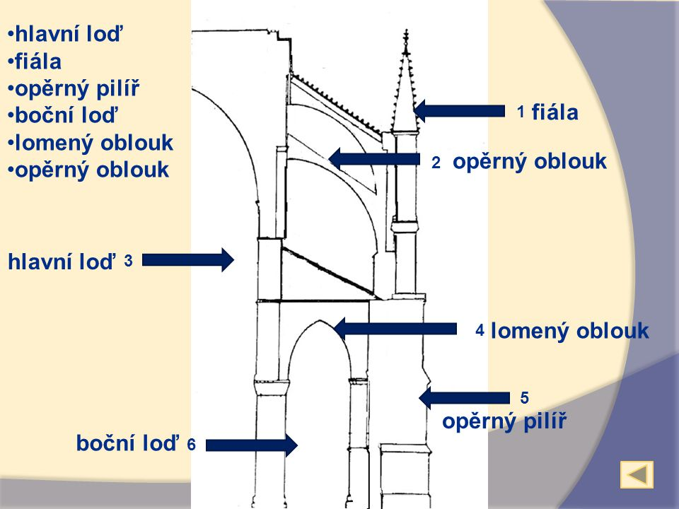 hlavní loď fiála opěrný pilíř boční loď lomený oblouk opěrný oblouk