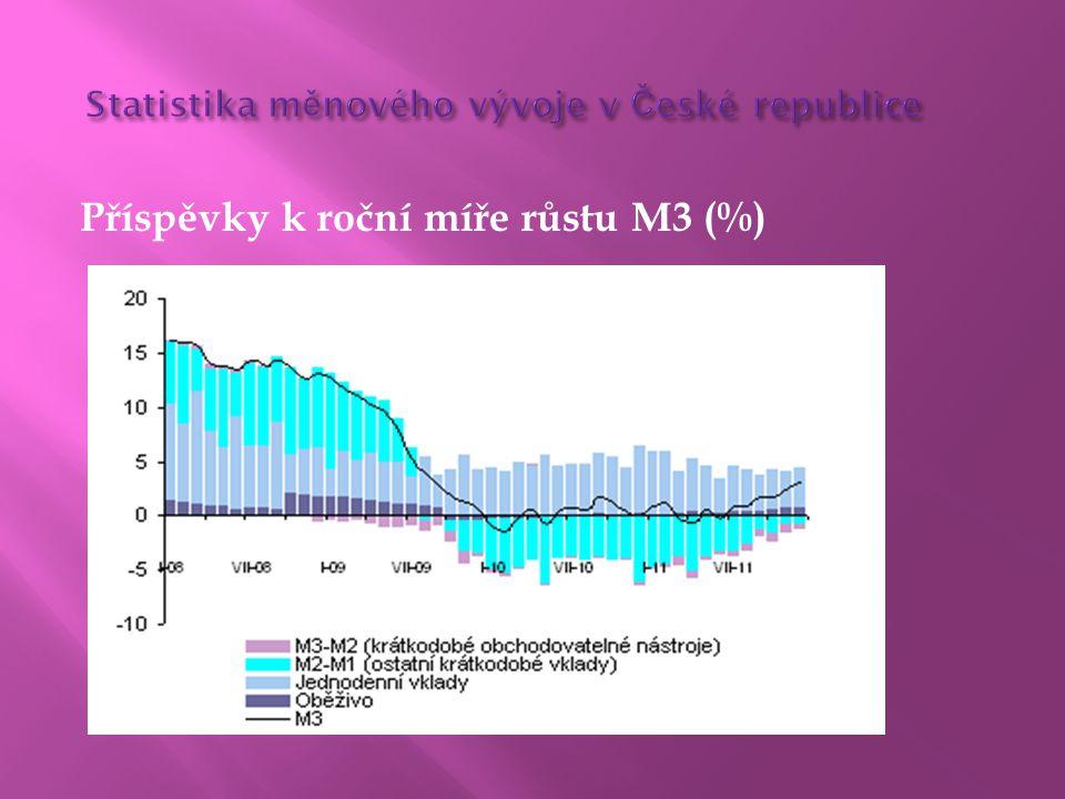 Statistika měnového vývoje v České republice