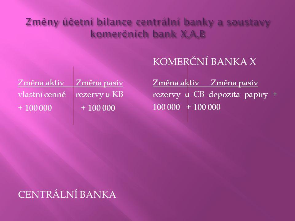 Změny účetní bilance centrální banky a soustavy komerčních bank X,A,B