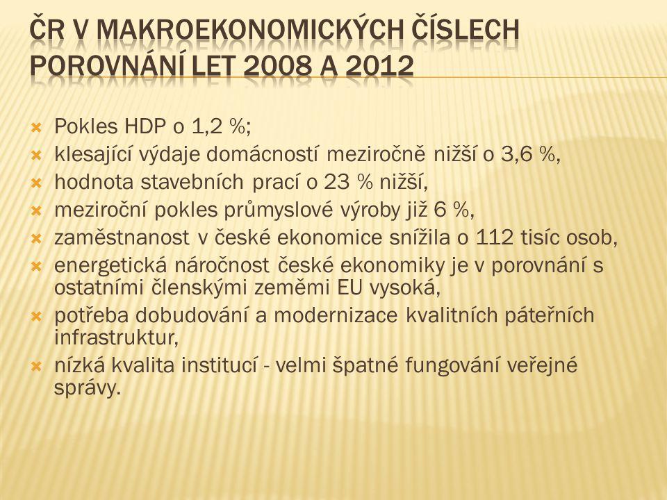 ČR v Makroekonomických číslech porovnání let 2008 a 2012