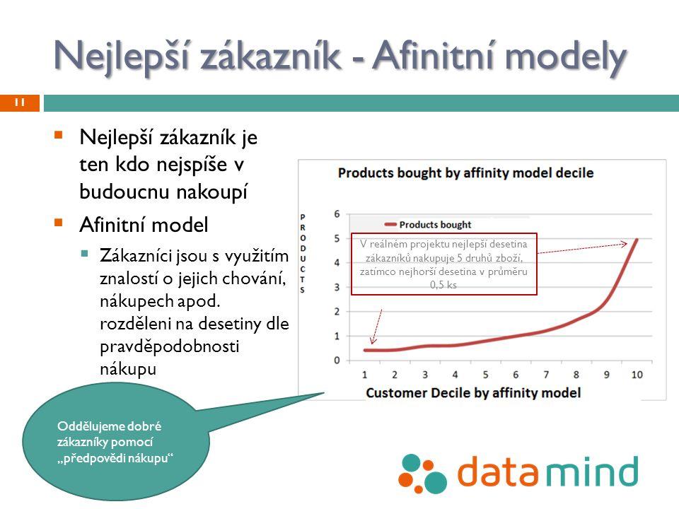 Nejlepší zákazník - Afinitní modely