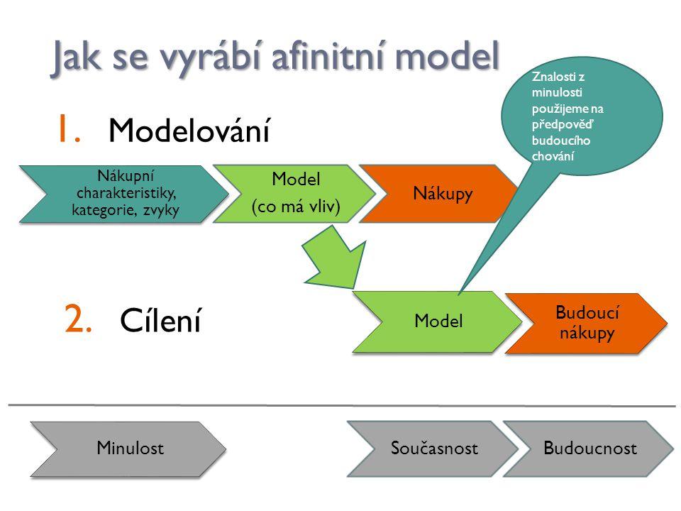 Jak se vyrábí afinitní model