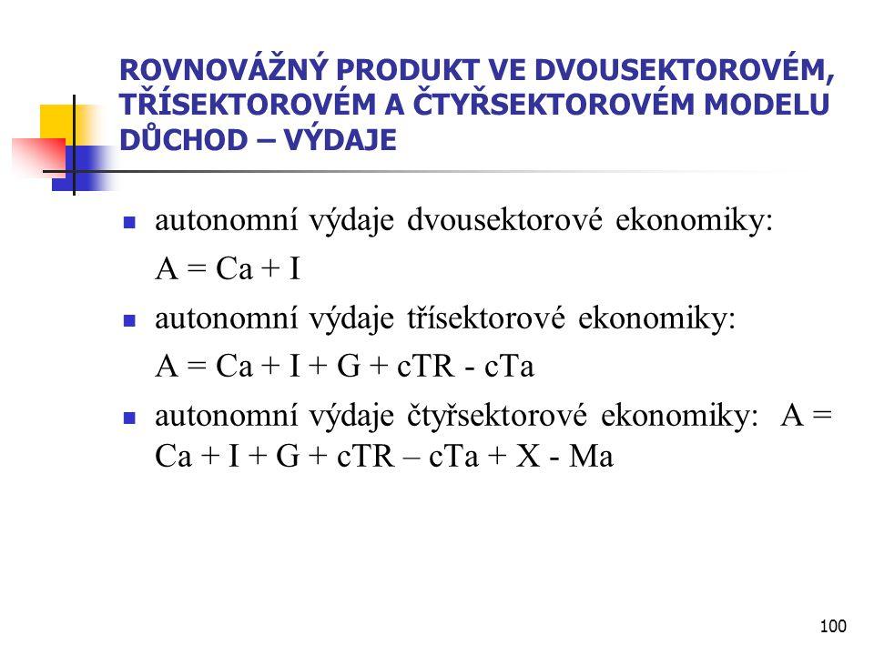 autonomní výdaje dvousektorové ekonomiky: A = Ca + I