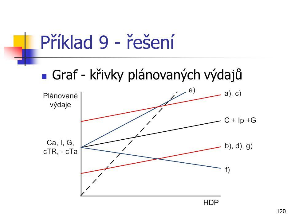 Příklad 9 - řešení Graf - křivky plánovaných výdajů