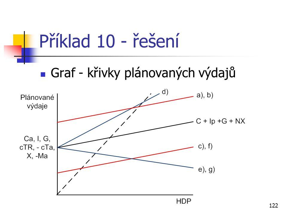 Příklad 10 - řešení Graf - křivky plánovaných výdajů