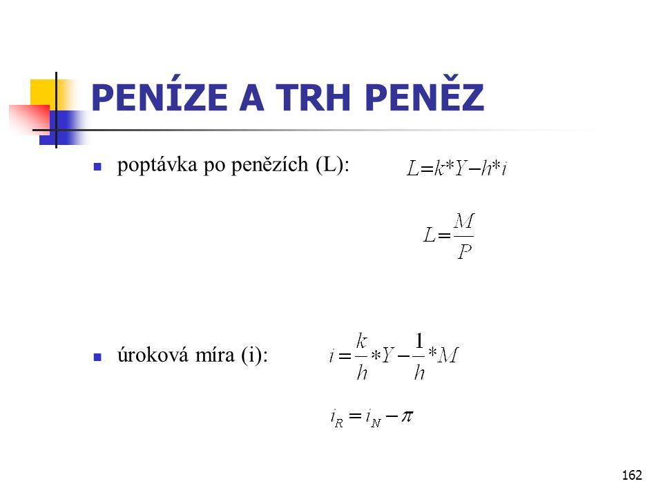 PENÍZE A TRH PENĚZ poptávka po penězích (L): úroková míra (i):