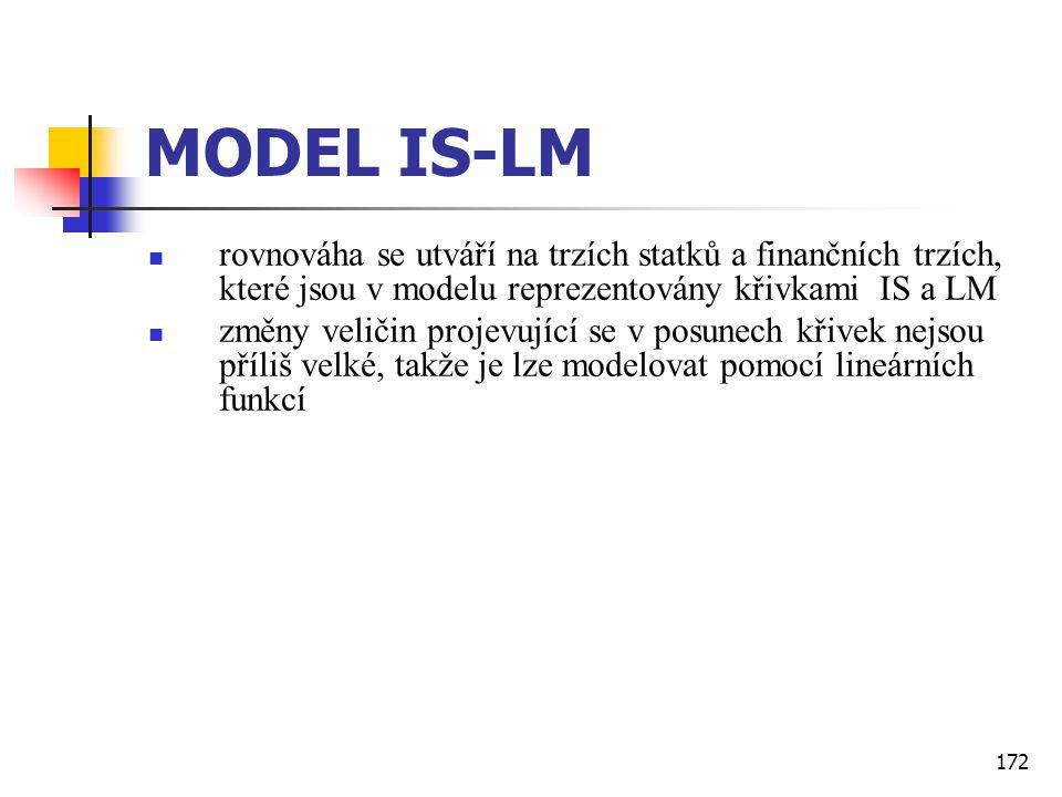 MODEL IS-LM rovnováha se utváří na trzích statků a finančních trzích, které jsou v modelu reprezentovány křivkami IS a LM.