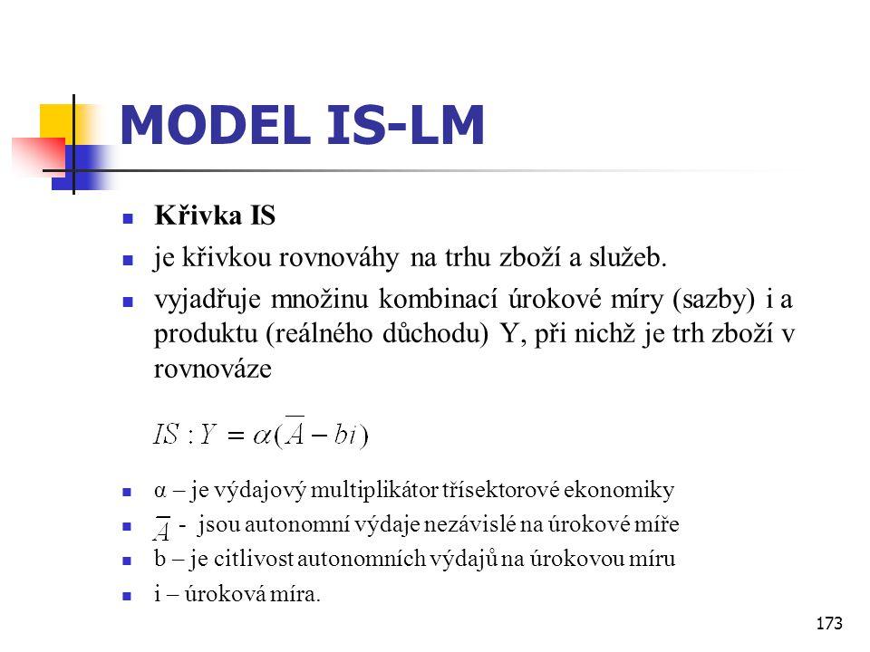 MODEL IS-LM Křivka IS je křivkou rovnováhy na trhu zboží a služeb.