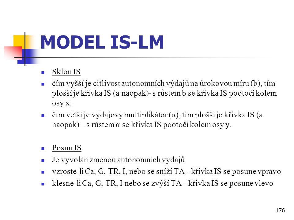 MODEL IS-LM Sklon IS.