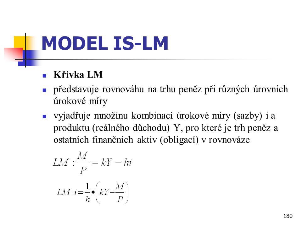 MODEL IS-LM Křivka LM. představuje rovnováhu na trhu peněz při různých úrovních úrokové míry.