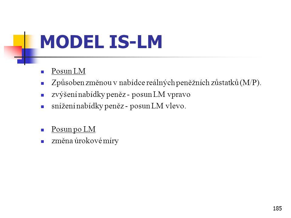 MODEL IS-LM Posun LM. Způsoben změnou v nabídce reálných peněžních zůstatků (M/P). zvýšení nabídky peněz - posun LM vpravo.
