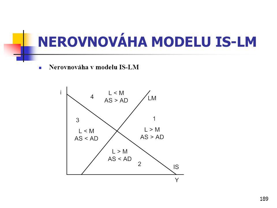 NEROVNOVÁHA MODELU IS-LM