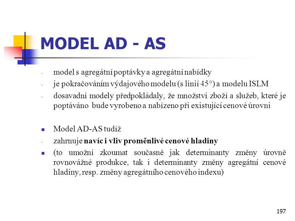 MODEL AD - AS model s agregátní poptávky a agregátní nabídky