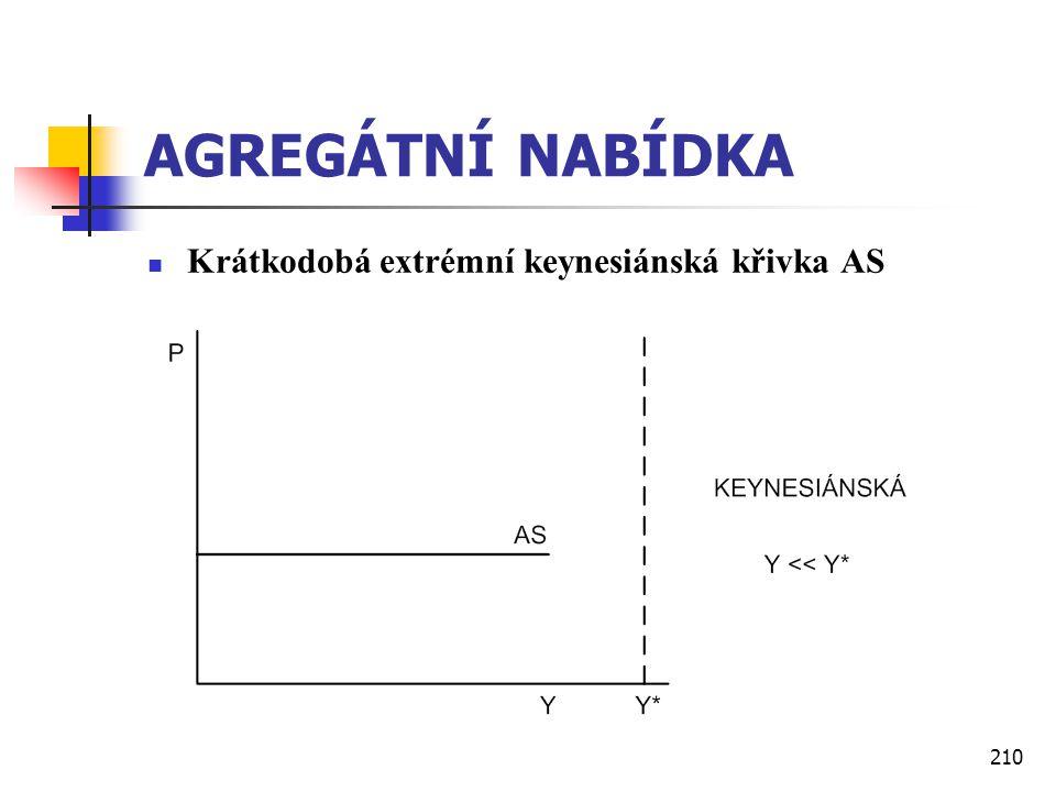 AGREGÁTNÍ NABÍDKA Krátkodobá extrémní keynesiánská křivka AS