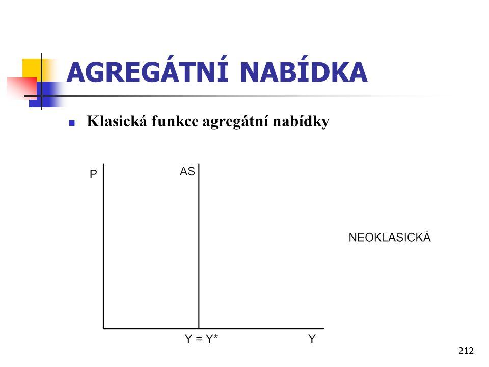 AGREGÁTNÍ NABÍDKA Klasická funkce agregátní nabídky