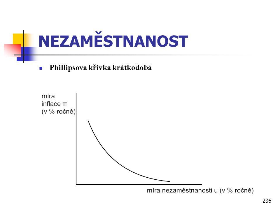 NEZAMĚSTNANOST Phillipsova křivka krátkodobá