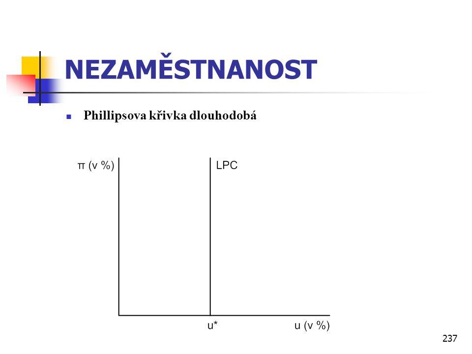 NEZAMĚSTNANOST Phillipsova křivka dlouhodobá