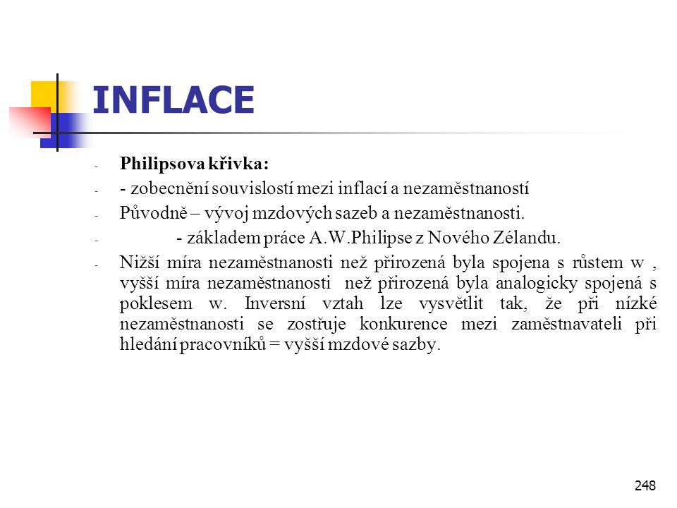 INFLACE Philipsova křivka: