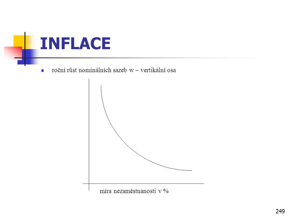 INFLACE roční růst nominálních sazeb w – vertikální osa