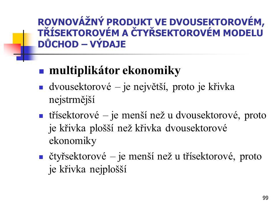 multiplikátor ekonomiky