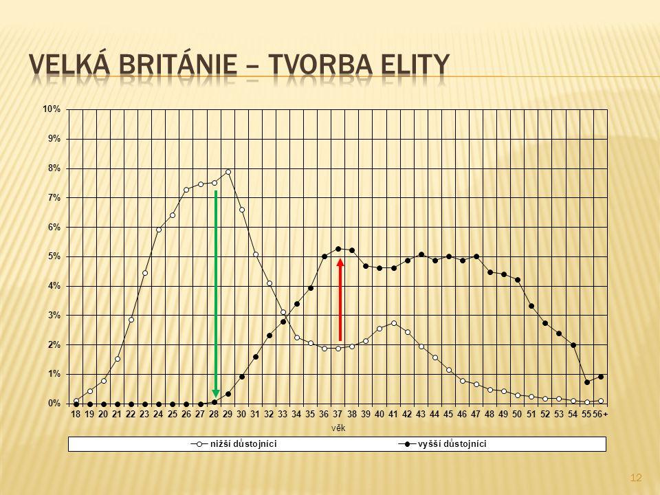 Velká Británie – tvorba elity