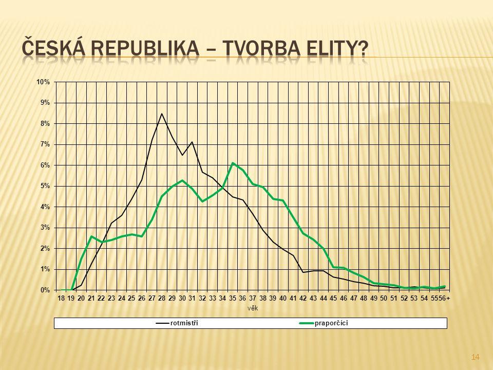 ČESKÁ REPUBLIKA – Tvorba elity