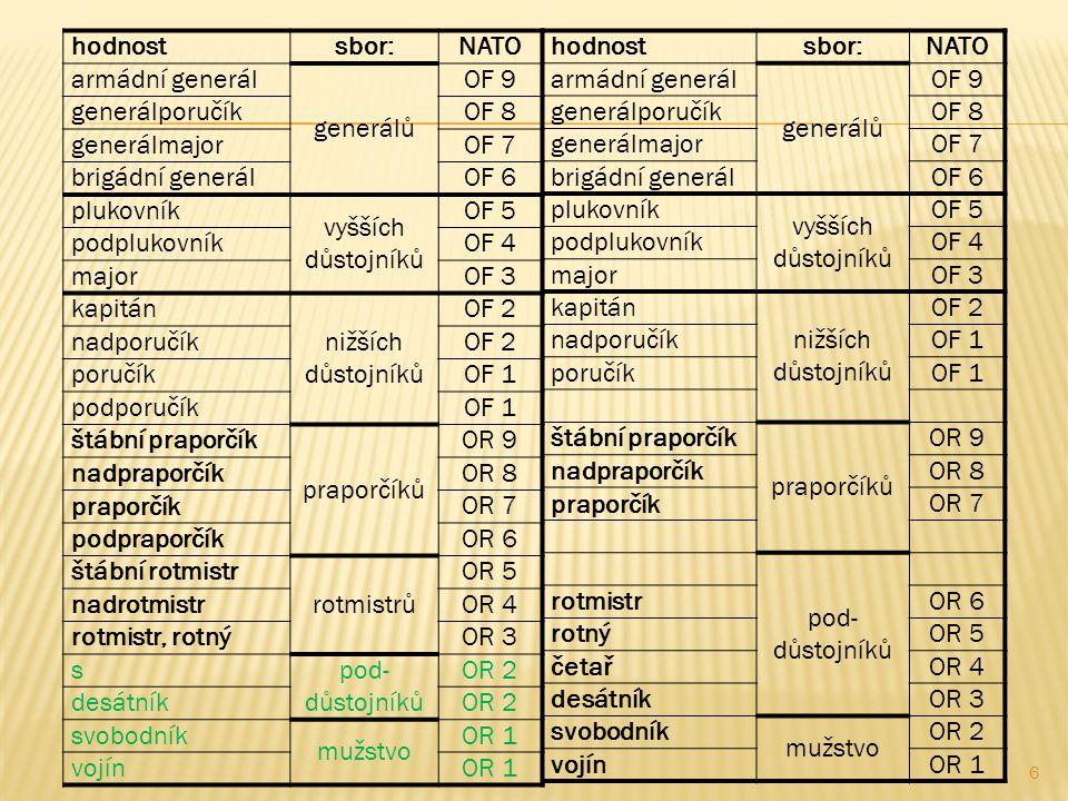 hodnost sbor: NATO. armádní generál. generálů. OF 9. generálporučík. OF 8. generálmajor. OF 7.