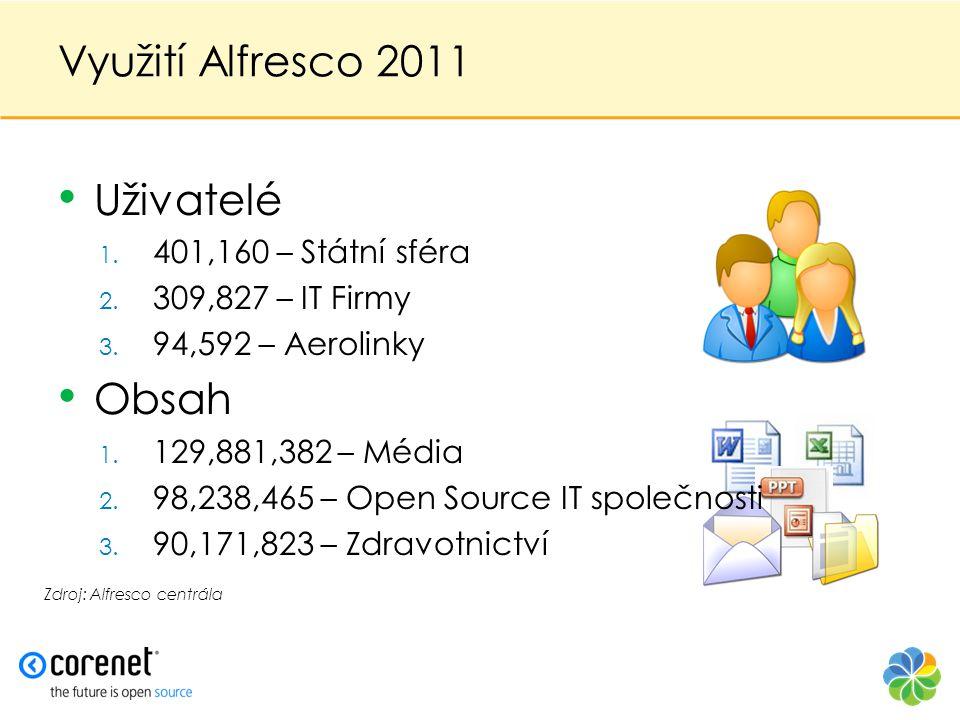 Využití Alfresco 2011 Uživatelé Obsah 401,160 – Státní sféra