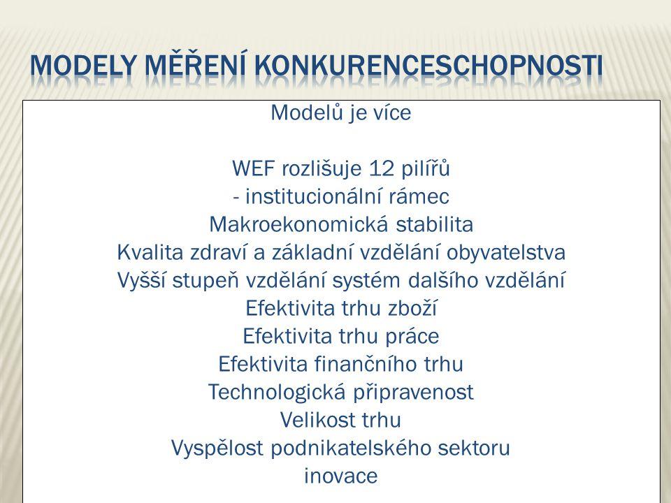 Modely měření konkurenceschopnosti