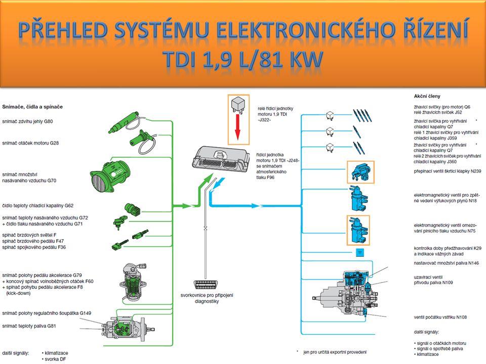 Přehled systému elektronického řízení TDI 1,9 l/81 kW