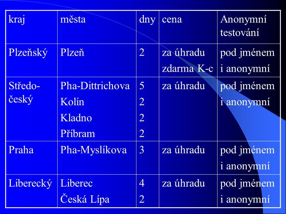 kraj města. dny. cena. Anonymní testování. Plzeňský. Plzeň. 2. za úhradu. zdarma K-c. pod jménem.