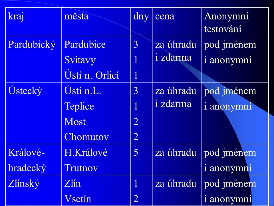kraj města. dny. cena. Anonymní testování. Pardubický. Pardubice. Svitavy. Ústí n. Orlicí. 3.