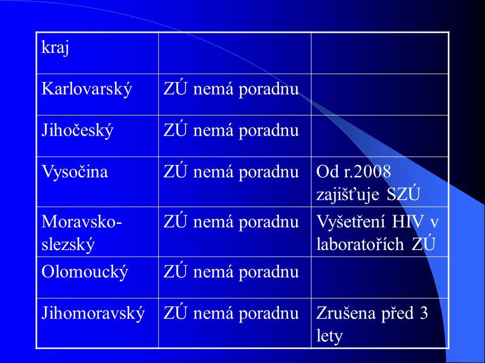 kraj Karlovarský. ZÚ nemá poradnu. Jihočeský. Vysočina. Od r.2008 zajišťuje SZÚ. Moravsko-slezský.