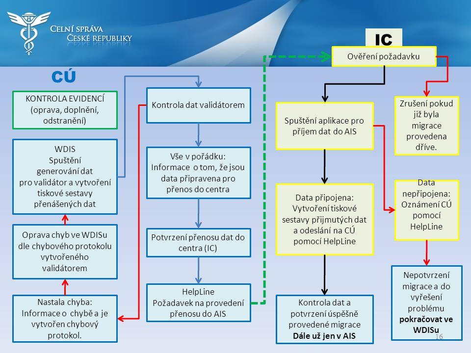 IC CÚ Ověření požadavku KONTROLA EVIDENCÍ Kontrola dat validátorem